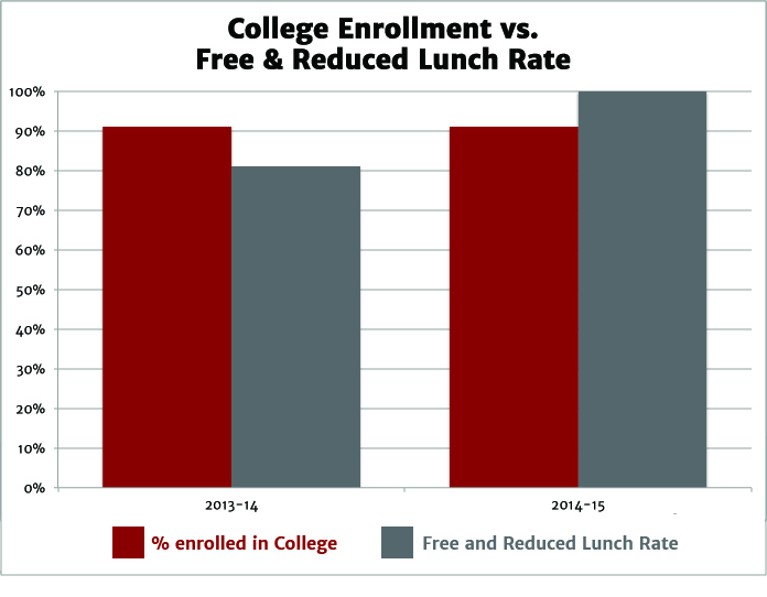 College Enrollment vs Free and Reduced Lunch Rate