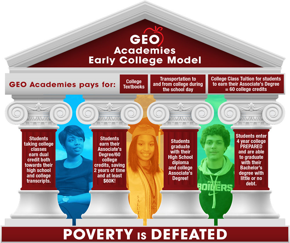 Free College Program – GEO Academies