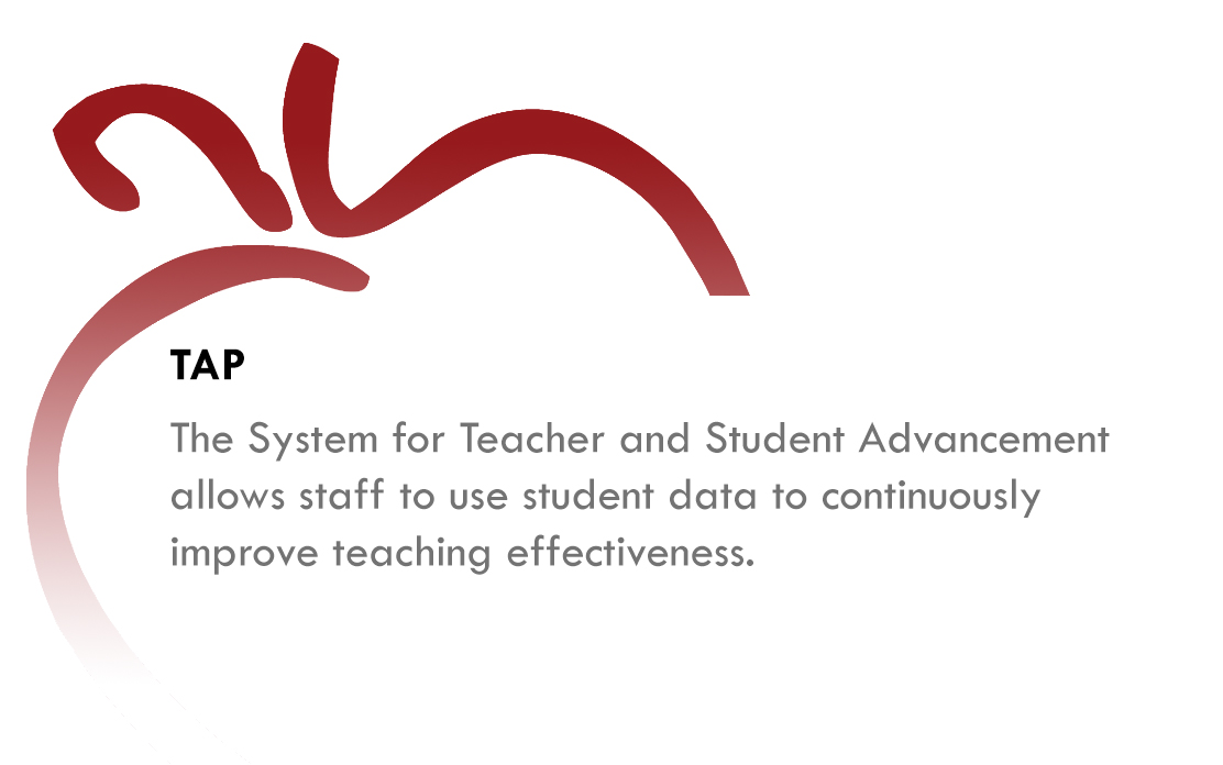 TAP - The System for Teacher and Student Advancement allows staff to use student data to coninuously improve teaching effectiveness.