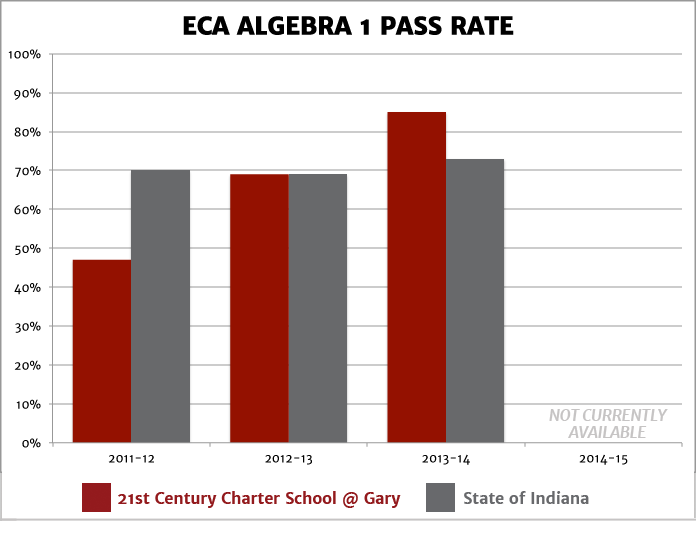ECA Algebra 1 Pass Rate
