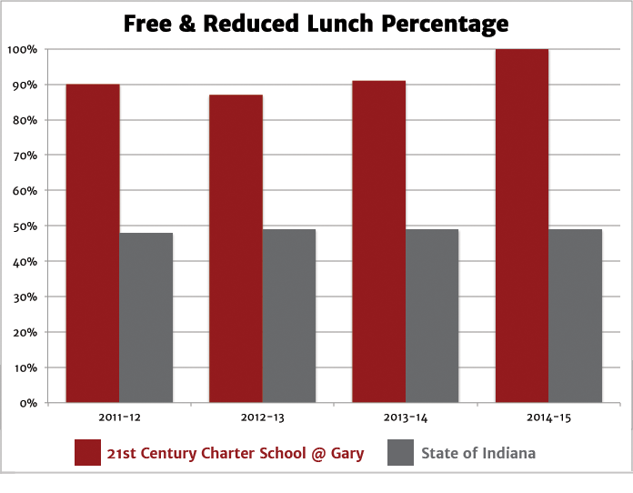 Free and Reduced Lunch Percentage
